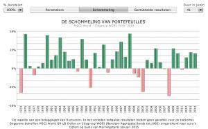 rendementen_aandelen_1974-2014